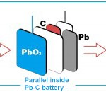 lead-carbon-battery